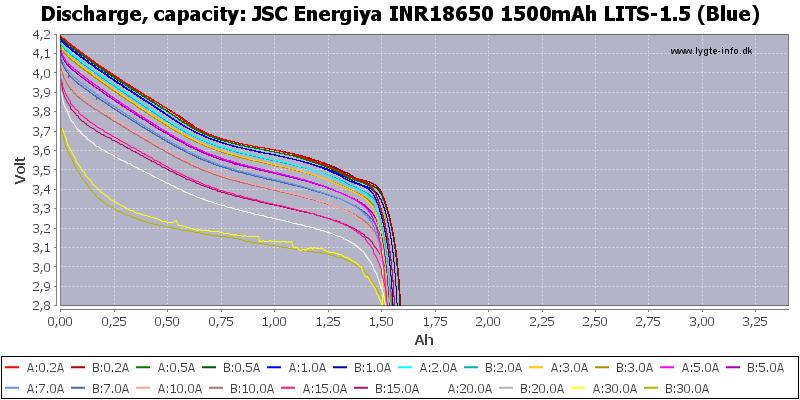 %20INR18650%201500mAh%20LITS-1.5%20(Blue)-Capacity.png