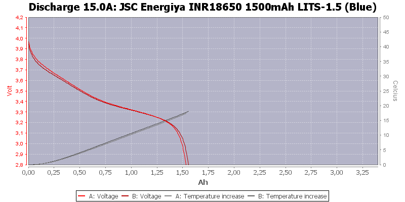 20INR18650%201500mAh%20LITS-1.5%20(Blue)-Temp-15.0.png