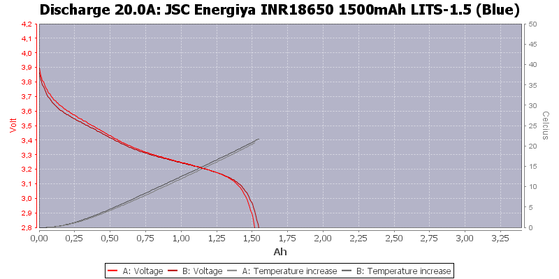 20INR18650%201500mAh%20LITS-1.5%20(Blue)-Temp-20.0.png