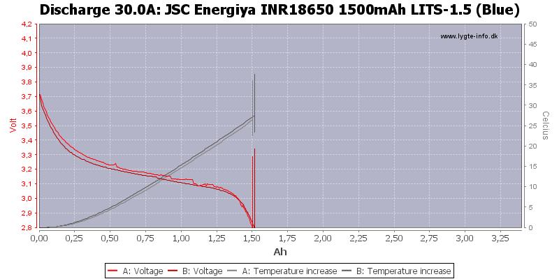 20INR18650%201500mAh%20LITS-1.5%20(Blue)-Temp-30.0.png