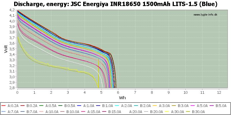 ya%20INR18650%201500mAh%20LITS-1.5%20(Blue)-Energy.png