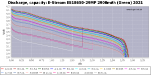 20ES18650-29MP%202900mAh%20(Green)%202021-Capacity.png