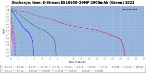 -29MP%202900mAh%20(Green)%202021-CapacityTimeHours.png