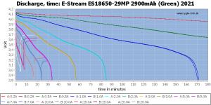 18650-29MP%202900mAh%20(Green)%202021-CapacityTime.png